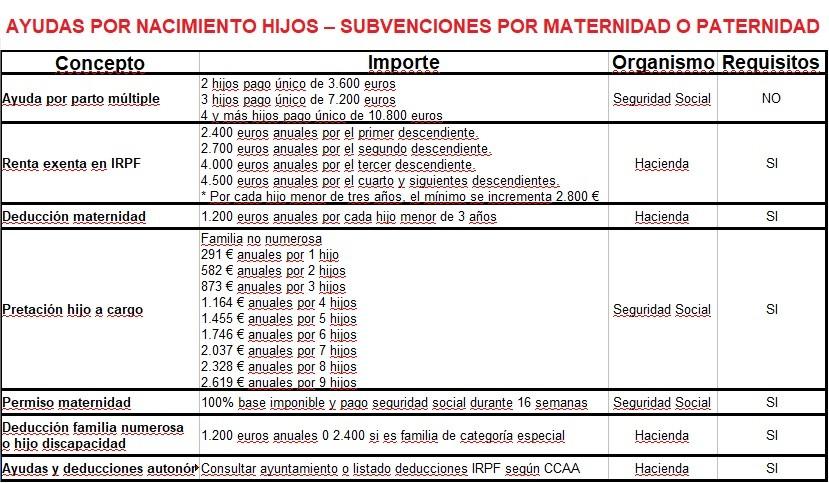 listado ayudas nacimiento hijos deducciones maternidad paternidad