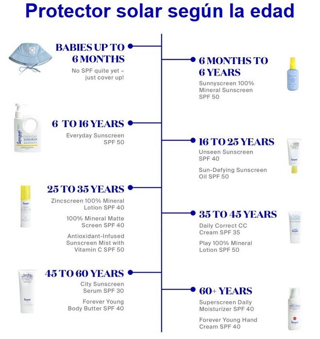 cuando es recomendable poner crema solar al bebe
